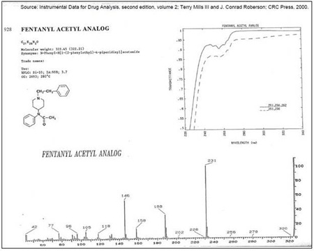 Exhibit of chromatographic peak, mass spectrum, and chemical structure of acetylfentanyl